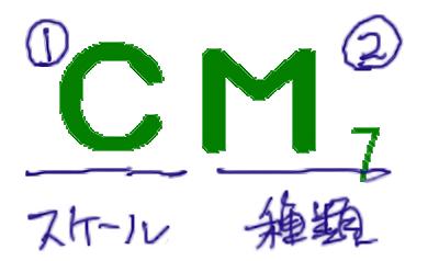 03. コードネームの読み方と構成音